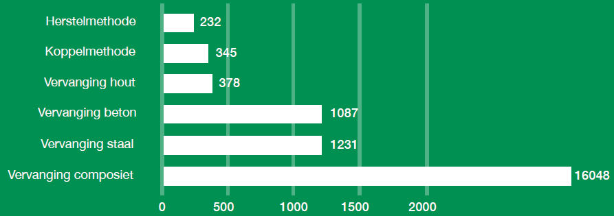 CO2-uitstoot (kg)